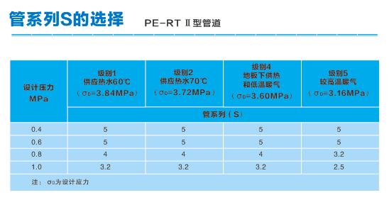 军星PE-RT II 型二次供水管