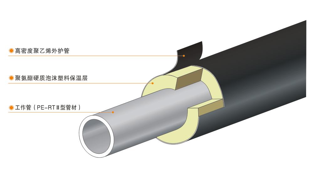 军星PE-RT II 型预制直埋保温管